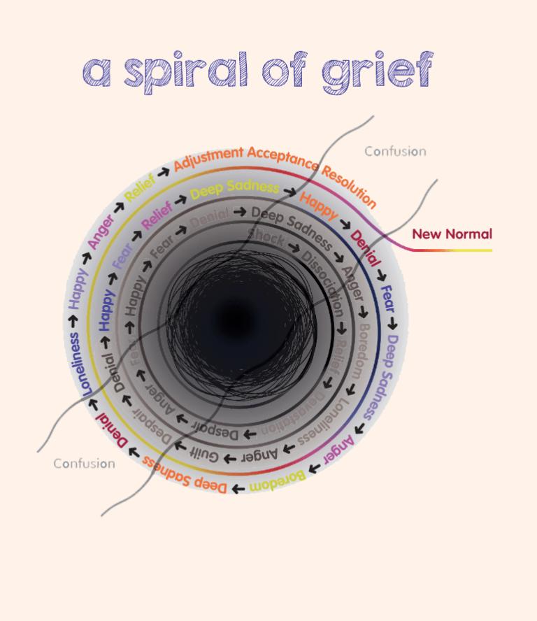 a spiral of grief
